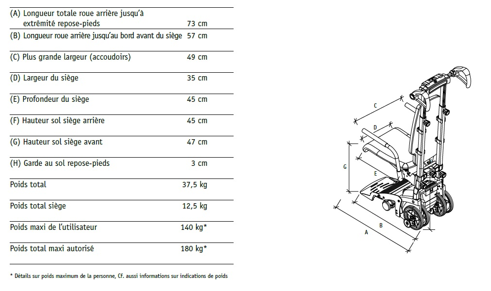 Caractéristiques techniques monte escalier scalamobil alber