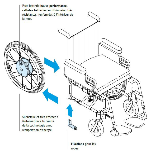 Montage kit de motorisation Twion Alber