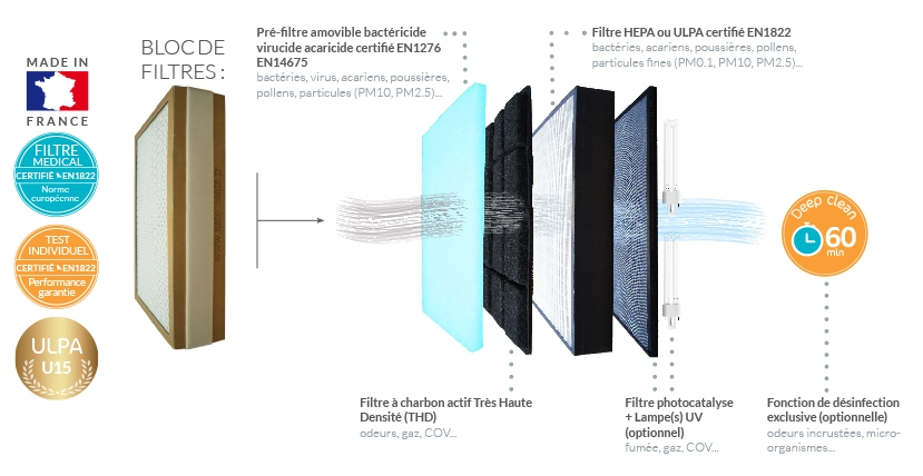 schema purificateur d'air eolis 600s
