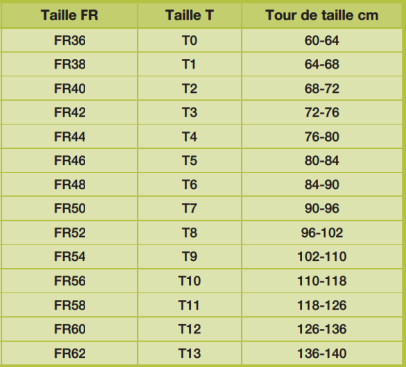 Taille culotte incontinence SFPH
